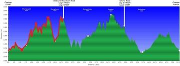 InkedRuapehu-Ring-of-Fire-elevation-profile-w-details_LI